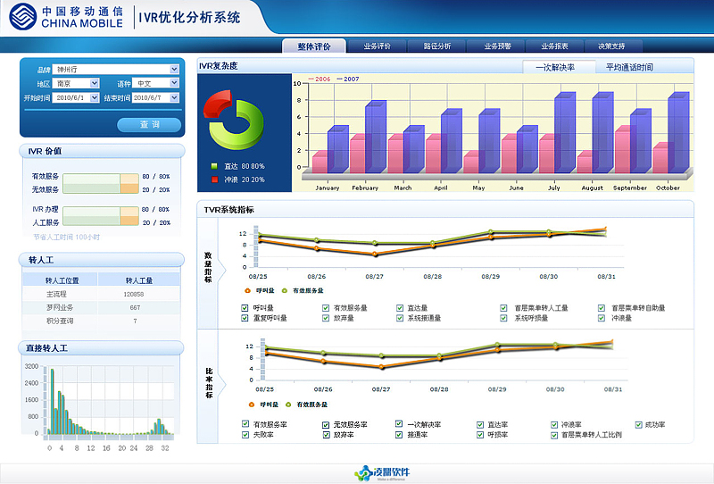 中国移动ivr分析系统-简立方界面设计